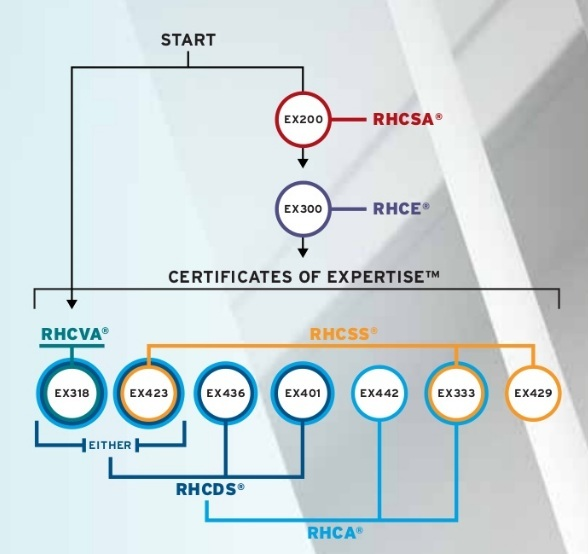 RedHat Certification overview