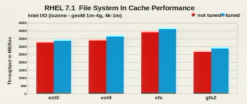 File System Cache Performance