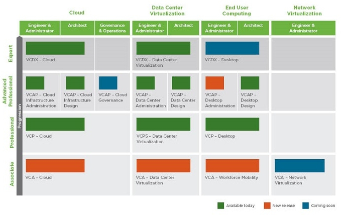 VMware certifications overview
