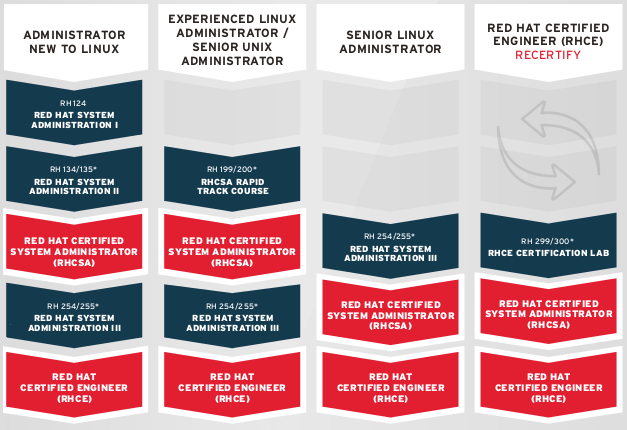 Red Hat Certification Overview