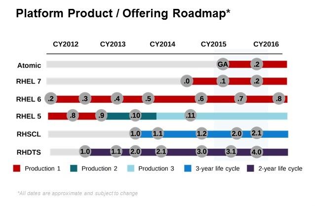 RoadmapRedHat