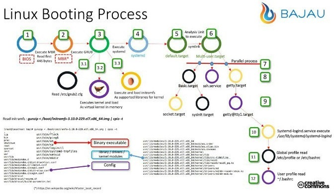 Linux Booting Process