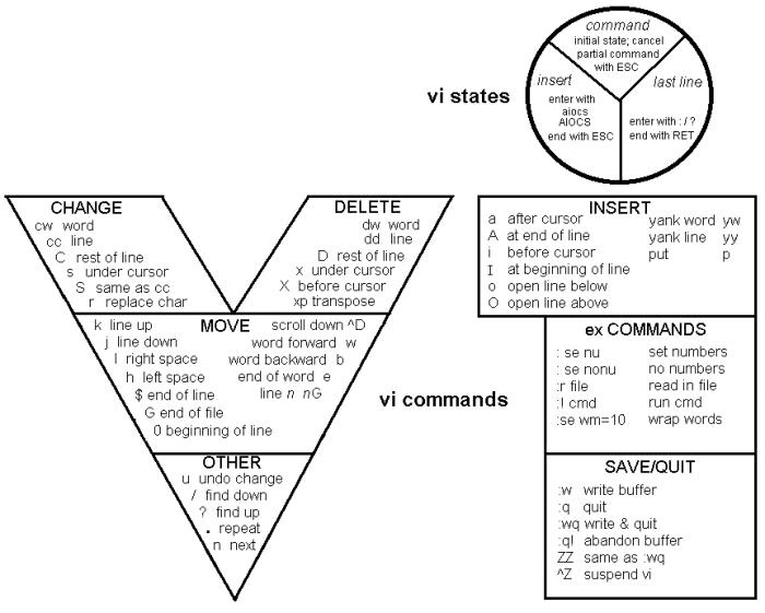 vi-cheat-sheet-700x561