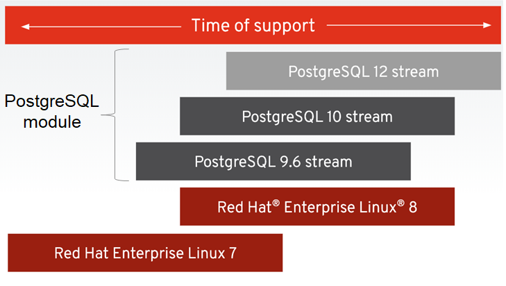 Use of PostgreSQL streams with RHEL 7 & 8