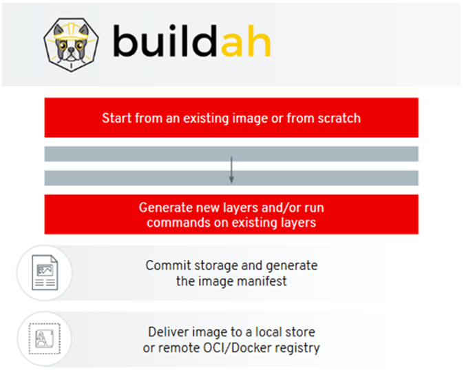 buildah features